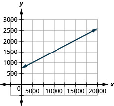 The figure shows a line graphed on the x y-coordinate plane. The x-axis of the plane represents the variable w and runs from negative 1 to 20000. The y-axis of the plane represents the variable P and runs from negative 1 to 3000. The line begins at the point (0, 750) and goes through the point (18540, 2415).