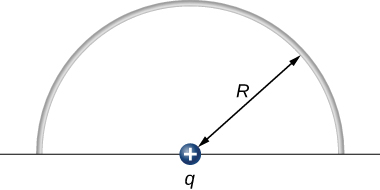 A semicircular arc that the upper half of a circle of radius R is shown. A positive charge q is at the center of the circle.