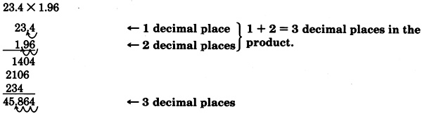 The vertical multiplication of two decimals; twenty-three point four, and one point nine six. See the longdesc for a full description.