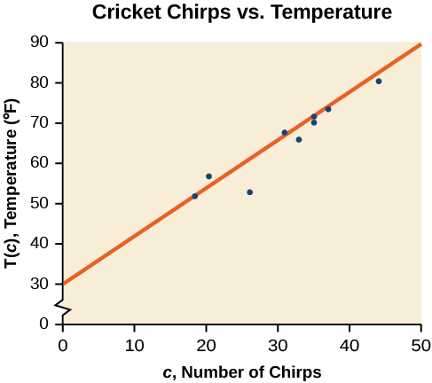 Scatter plot, showing the line of best fit: T(c) = 1.2c + 30. It is titled 'Cricket Chirps Vs Air Temperature'. The x-axis is 'c, Number of Chirps', and the y-axis is 'T(c), Temperature (F)'.