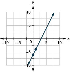 The figure shows a line graphed on the x y-coordinate plane. The x-axis of the plane runs from negative 10 to 10. The y-axis of the plane runs from negative 10 to 10. The points (0, negative 6) and (1, negative 4) are plotted on the line.