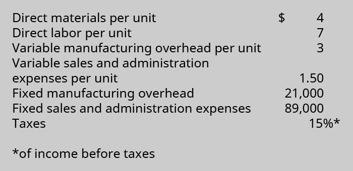 Direct material per unit $4, Direct labor per unit 7, Variable manufacturing overhead per unit 3, Variable sales and admin expenses per unit 1.50, Fixed manufacturing overhead 21,000, Fixed sales and admin expenses 89,000, Taxes 15 percent of income before taxes.