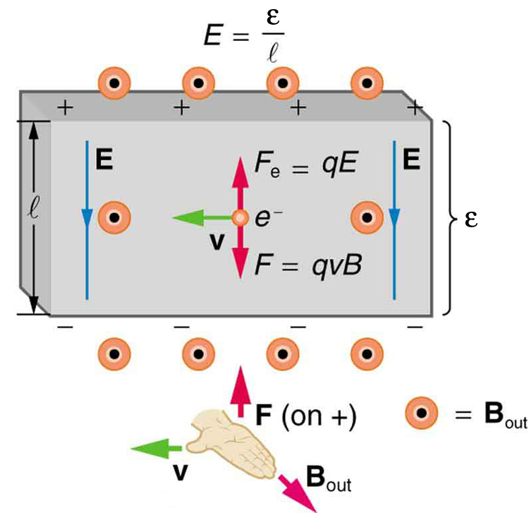Diagram showing an electron moving to the left in a three-dimensional rectangular space with velocity v. The magnetic field is oriented out of the page. The electric field is down. The electric force on the charge is up while the magnetic force on the charge is down. An illustration of the right hand rule shows the thumb pointing to the left with v, the fingers out of the page with B, and the force on a positive charge up and away from the palm.