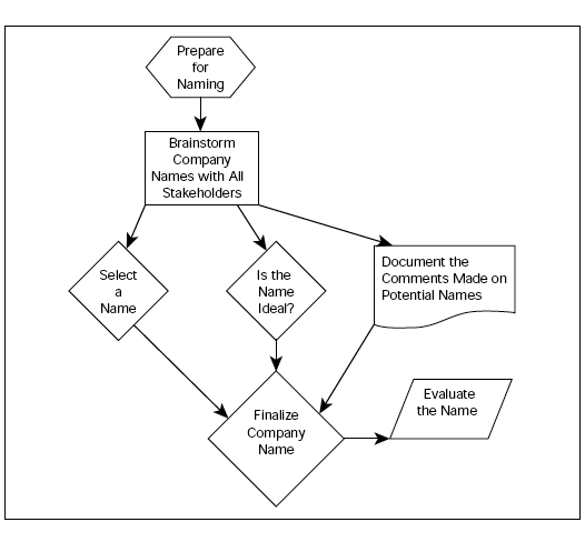 A flow chart. Prepare for naming, then brainstorm company names with all stakeholders. Then there are three choices, select a name, ask the question, is the name ideal, and document the comments made on potential names. These three choices all point to finalize company name, which then leads to evaluate the name.