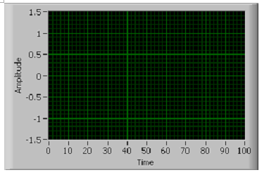 A screencap of a graph. Time is labeled from 0 to 100 on the x axis, and amplitude is labeled from -1.5 to 1.5 on the y-axis.