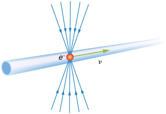 An electron traveling with velocity v to the right through a horizontal pipe. The electric field lines enter it radially.