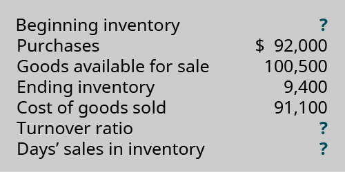Beginning Inventory ?. Purchases $92,000. Goods Available for Sale 100,500.Ending Inventory 9,400. Cost of Goods Sold $91,100. Turnover Ratio ?. Days' Sales in Inventory ?