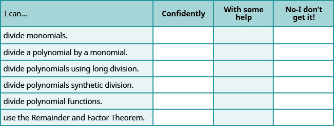 "The figure shows a table with seven rows and four columns. The first row is a header row and it labels each column. The first column header is ""I can…"", the second is ""confidently"", the third is ""with some help"", ""no minus I don't get it!"". Under the first column are the phrases ""divide monomials"", ""divide a polynomial by using a monomial"", ""divide polynomials using long division"", ""divide polynomials using synthetic division"", ""divide polynomial functions"", and ""use the Remainder and Factor Theorem"". Under the second, third, fourth columns are blank spaces where the learner can check what level of mastery they have achieved."