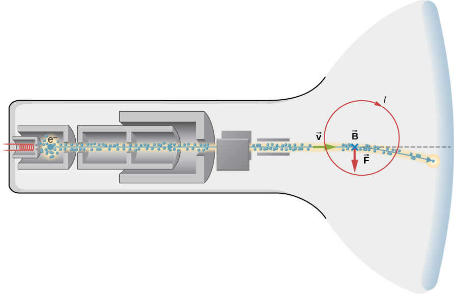 An illustration of the details of the inside of a cathode ray tube display is shown. At one end of the tube is a filament and a cloud of electrons which are collimated into a horizontal beam along the axis of the tube. The electron beam then passes between two vertical parallel plates, and then between two horizontal parallel plates. The electron exit the plates with velocity v to the right and enter a region magnetic field B pointing into the page, a clockwise current I, and a downward force F. The electron beam bends downward in this region and hits the vertical front of the tube below the axis.