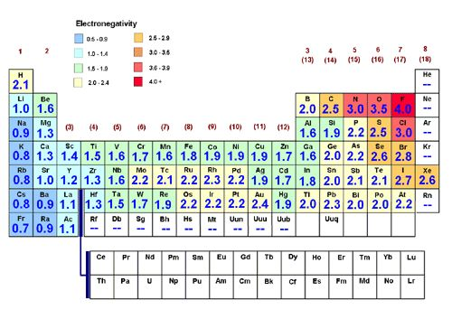 New periodic table with charges and groups table groups charges with and periodic galleries galleryhip periodic groups the charges hippest table urtaz Image collections