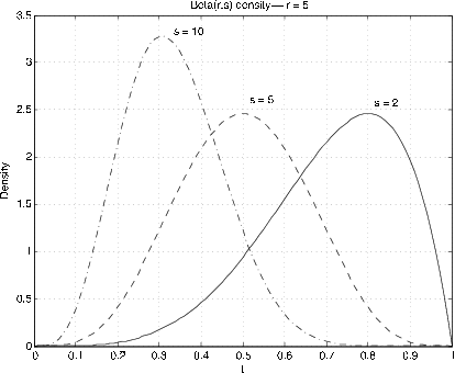 Figure two is a graph labeled Beta (r, s) density -- r = 5. The horizontal axis is labeled as t, and the vertical axis as Density. The values on the horizontal axis range from 0 to 1 in increments of 0.1, and the values on the vertical axis range from 0 to 3.5 in increments of 0.5. There are three plotted distributions on the graph. All three maintain some sort of shape that resembles a distorted bell curve, with tapering tails on both sides and a large peak. One plot, labeled s = 5, resembles a symmetrical bell curve, with tails leading to both the bottom-right and bottom-left of the graph, and a peak at approximately (0.5, 2.5) in the middle of the figure. A second plot, labeled s = 10, is not as centered as the previously described plot, as its peak is located at approximately (0.3, 3.25). This distribution is slightly skewed right as a result, and its bell is more slender in shape than the standard normal distribution. The third plot, labeled s = 2, is strongly skewed left, with its peak located at approximately (0.8, 2.5)