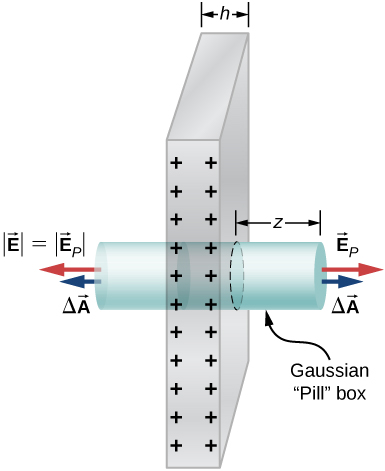 A cylinder goes through a hole at the center of a plate of thickness h. The plate has plus signs on its edge. The cylinder is labeled Gaussian pill box. The portion of the cylinder on the right side of the plate is of length z. Two arrows from its flat surface point outward, perpendicular to the surface. These are labeled vector E subscript P and delta vector A. The flat surface of the cylinder to the left of the plate has two arrows perpendicular to it, pointing outward. These are labeled mod vector E equal to mod vector E subscript P and delta vector A.