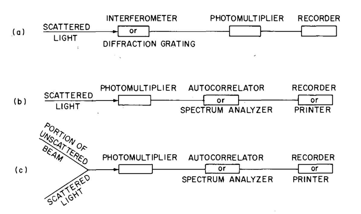 Figure \(\PageIndex{6}\) Schematic illustration of the various techniques used in light-scattering experiments: (a) filter methods; (b) homodyne; (c) heterodyne.
