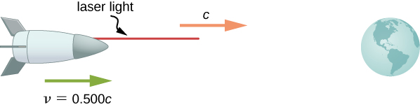 An illustration of a spaceship moving to the right with velocity v=0.500c and emitting a horizontal laser beam, which propagates to the right with velocity c.
