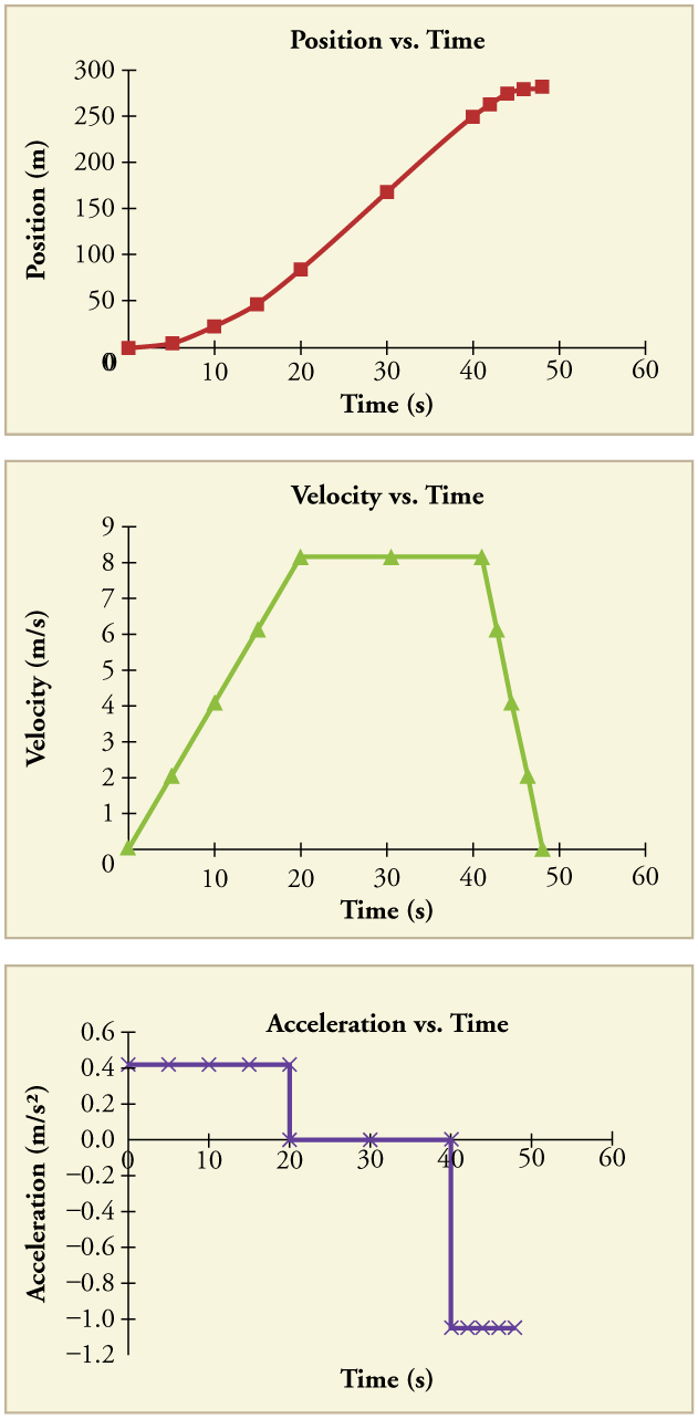 Three Graphs The First Is A Line Graph Of Position In Meters Versus Time In