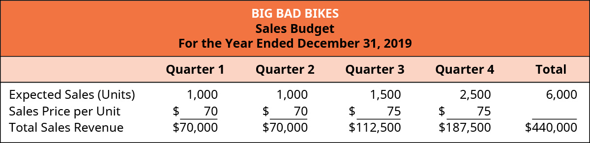 Big Bad Bikes, Sales budget, For the Year Ending December 31, 2019, Quarter 1, Quarter 2, Quarter 3, Quarter 4, and Total (respectively): Expected Sales (units), 1,000, 1,000, 1,500, 2,500, 6,000; Sales price per unit, $70, 70, 75, 75; Total sales revenue, $70,000, 70,000, 112,500, 187,500, $440,000.
