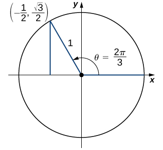"An image of a graph. The graph has a circle plotted on it, with the center of the circle at the origin, where there is a point. From this point, there is one line segment that extends horizontally along the x axis to the right to a point on the edge of the circle. There is another line segment that extends diagonally upwards and to the left to another point on the edge of the circle. This point is labeled ""(-(1/2), ((square root of 3)/2))"". These line segments have a length of 1 unit. From the point ""(-(1/2), ((square root of 3)/2))"", there is a vertical line that extends downwards until it hits the x axis. Inside the circle, there is a curved arrow that starts at the horizontal line segment and travels counterclockwise until it hits the diagonal line segment. This arrow has the label ""theta = (2 pi)/3""."