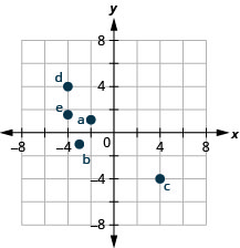 This figure shows points plotted on the x y-coordinate plane. The x and y axes run from negative 6 to 6. The point labeled a is 2 units to the left of the origin and 1 unit above the origin and is located in quadrant II. The point labeled b is 3 units to the left of the origin and 1 unit below the origin and is located in quadrant III. The point labeled c is 4 units to the right of the origin and 4 units below the origin and is located in quadrant IV. The point labeled d is 4 units to the left of the origin and 4 units above the origin and is located in quadrant II. The point labeled e is 4 units to the left of the origin and 1 and a half units above the origin and is located in quadrant II.