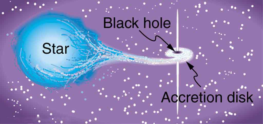 Black Hole Photon Sphere with Labeled Diagram - Pics about ...