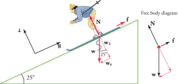 Inclined Planes - (high school) Physics - Draft - OpenStax CNX