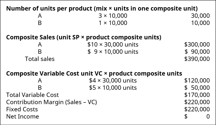Number of units per product (mix times units in one composite unit): A, 3 times 10,000, 30,000; B, 1 times 10,000, 10,000. Composite sales (unit SP times product composite units): Product A $10 times 30,000 units, $30,000; Product B $9 times 10,000 units, $90,000; Total sales $390,000. Composite variable costs (unit VC times product composite units): Product A $4 times 30,000 units, $120,000; Product B $5 times 10,000 units, $50,000; Total variable cost $170,000. Contribution Margin (sales minus VC) $220,000. Fixed costs $220,000. Net Income $0.
