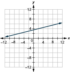 The graph shows the x y coordinate plane. The x and y-axes run from negative 12 to 12. A line passes through the points (negative 2, 3) and (10, 6).