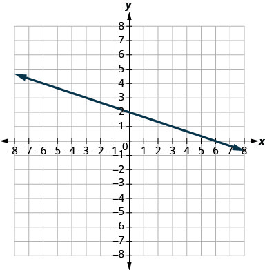 The graph shows the x y coordinate plane. The x and y-axes run from negative 7 to 7. A line passes through the points (negative 3, 3) and (3, 1).
