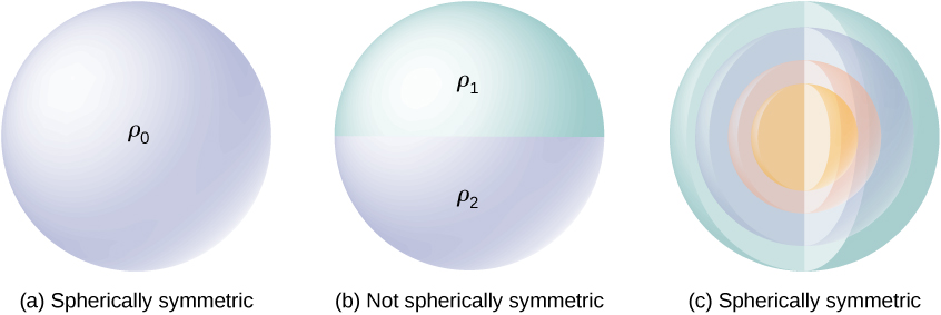 Figure a shows a uniformly colored sphere labeled rho 0. The figure is labeled spherically symmetric. Figure b shows a sphere whose top and bottom halves are differently colored. The top hemisphere is labeled rho 1 and the bottom one is labeled rho 2. The figure is labeled not spherically symmetric. Figure c shows a sphere, sectioned to show many concentric spheres of different colors within it. The figure is labeled spherically symmetric.