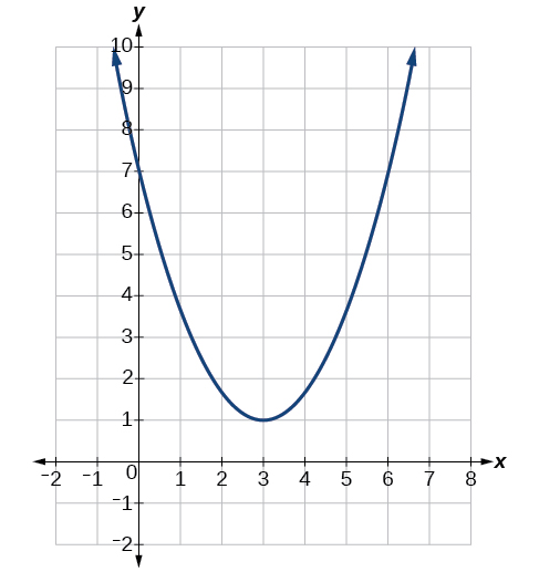Graph of a parabola with a vertex at (3, 1) and a y-intercept at (0, 7).