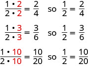"An image shows three rows of fractions. In the first row are the fractions ""1, times 2, divided by 2, times 2, equals two fourths"". Next to this is the word ""so"" and the fraction ""one half, equals two fourths. The second row reads ""1, times 3, divided by 2 times 3, equals three sixths"". Next to this is the word ""so"" and the fraction ""one half equals, three sixths"". The third row reads ""1 times 10, divided by 2 times 10, ten twentieths"". Next to this is the word ""so"" and the fraction ""one half equals, ten twentieths""."