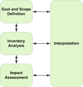 General Framework for Life Cycle Assessment