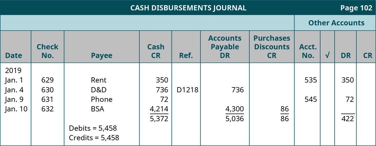 Cash Disbursements Journal, Page 102, Other Accounts. Eleven columns, labeled left to right: Date, Check Number, Payee, Cash CR, Ref., Accounts Payable (or Other account) DR, Purchase Discounts CR, Account Number, Checkmark, DR, CR. Line One: January 1, 2019; Check number 629; Rent; cash credit 350; account number 535, debit 350. Line Two: January 4, 2019; Check number 630; D&D; cash credit 736; Ref. D1218; AP debit 736. Line Three: January 9, 2019; Check number 631; phone; cash credit 72; account number 545; debit 72. Line Four: January 10, 2019; check number 632; BSA; cash credit 4,214; AP debit 4,300; PD credit 86; debit 422. Debits = 5,458. Credits = 5,458. Total Cash Credit: 5,372. Total AP debit: 5,036. Total PD credit: 86. Total debit 422.