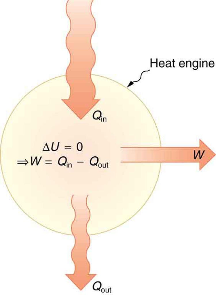 the first law of thermodynamics and some simple processes the figure shows a schematic representation of a heat engine the heat engine is represented
