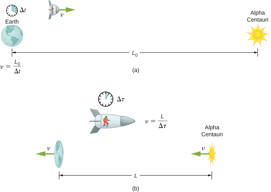 In figure a, the earth and Alpha Centauri are shown as separated by a distance L naught and the earth's clock shows a time delta t. A horizontally contracted space ship is moving to the right with velocity v. We are given the equation v = L naught / Delta t. In figure b, the earth and Alpha Centauri are shown as separated by a distance L. Both the earth and Alpha Centauri are moving to the left with velocity v and are contracted horizontally. The spaceship is stationary and not contracted. The ship's clock shows a time delta tau. We are given the equation v = L / Delta tau.