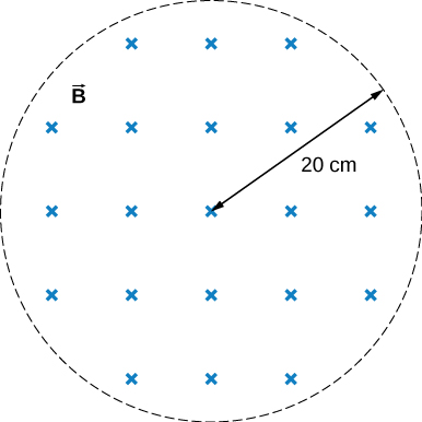 Figure shows a uniform magnetic field with a radius of 20 centimeters.