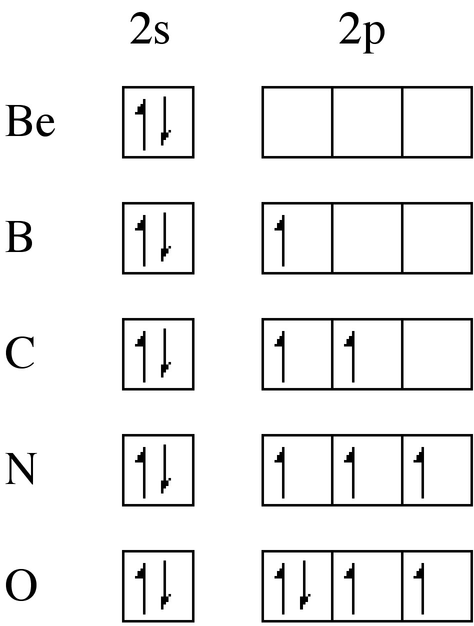 The Gallery For Gt Electron Configuration For Nitrogen