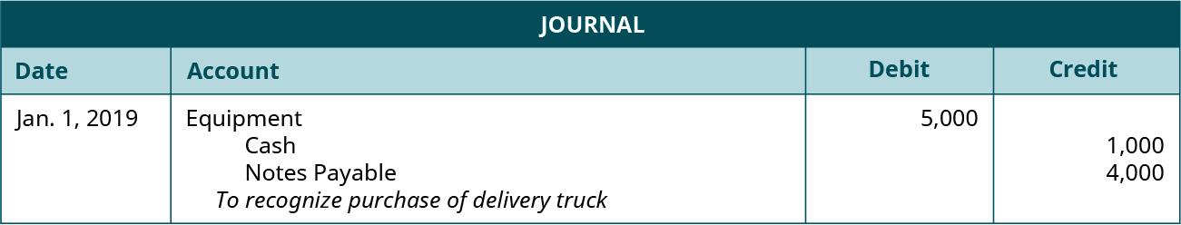 "Journal entry dated Jan. 1, 2019 debiting Equipment for 5,000 and crediting Cash for 1,000 and Notes Payable for 4,000 with the note ""To recognize purchase of delivery truck."""
