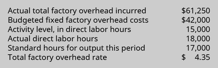 Actual total factory overhead incurred $61,250. Budgeted fixed factory overhead costs $42,000. Activity level, in direct labor hours 15,000. Actual direct labor hours 18,000. Standard hours for output this period 17,000. Total factory overhead rate $4.35.