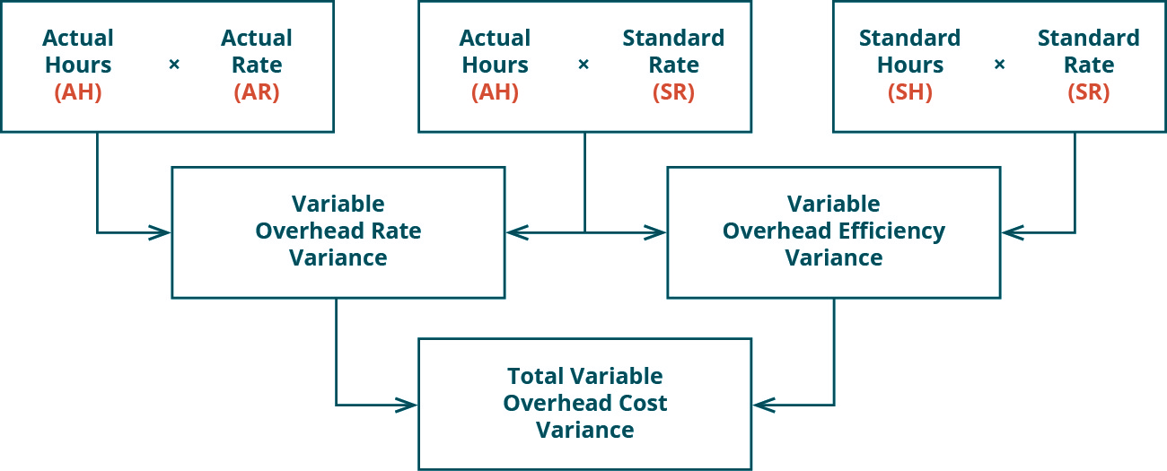 There are three top row boxes. Two, Actual Hours (AH) times Actual Rate (AR) and Actual Hours (AH) times Standard Rate (SR) combine to point to a Second row box: Variable Overhead Rate Variance. Two top row boxes: Actual Hours (AH) times Standard Rate (SR) and Standard Hours (SH) times Standard Rate (SR) combine to point to Second row box: Variable Overhead Efficiency Variance. Notice the middle top row box is used for both of the variances. Second row boxes: Variable Overhead Rate Variance and Variable Overhead Efficiency Variance combine to point to bottom row box: Total Variable Overhead Cost Variance.