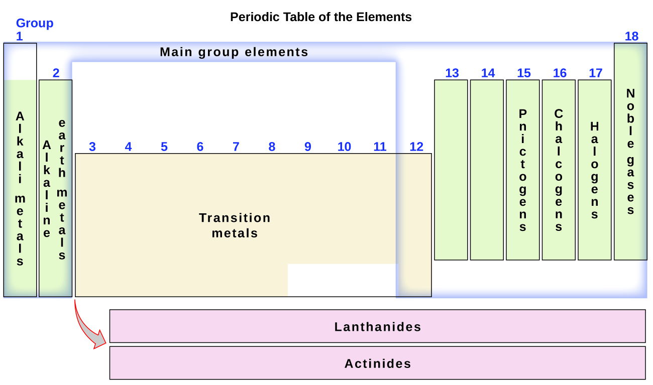The periodic table this diagram combines the groups and periods of the periodic table based on their similar properties urtaz Gallery