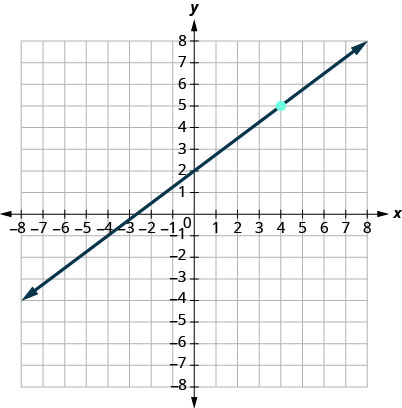 This figure has a graph of a straight line on the x y-coordinate plane. The x and y-axes run from negative 10 to 10. The line goes through the points (0, 2), (4, 5), and (8, 8).