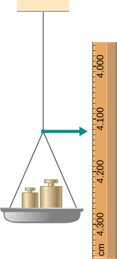 Figure shows vertical wire attached to a ceiling with the other end is attached to a weight pan.