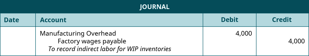 """A journal entry lists Manufacturing Overhead with a debit of 4,000, Factory wages payable with a credit of 4,000, and the note """"To record indirect labor for WIP inventories""""."""