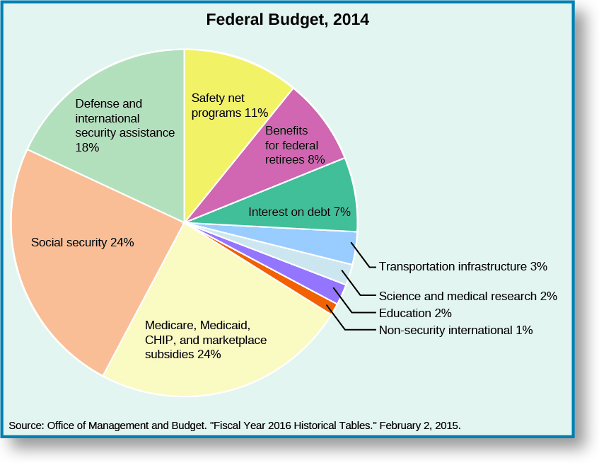 Percent Of Federal Budget Spent On Welfare And Food Stamps