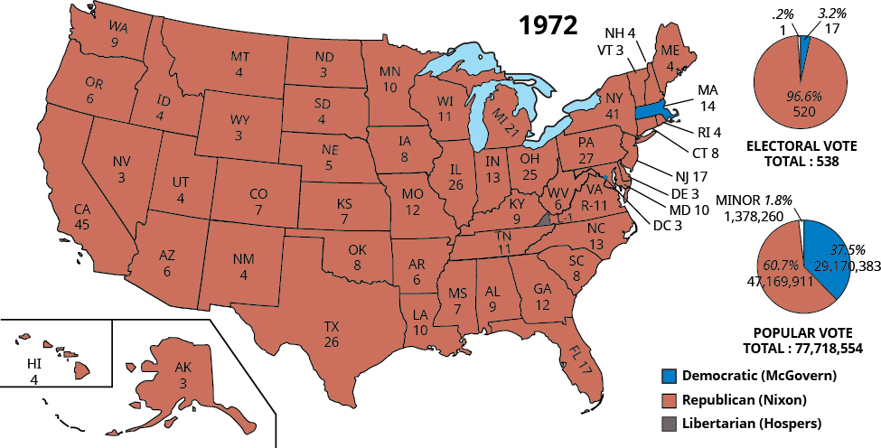 The 1972 map shows electoral and popular vote results for the 1972 presidential election. Every state except Massachusetts, Washington D.C., and part of Virginia supported the Republican candidate Nixon. Massachusetts and D.C. supported the Democratic candidate McGovern. Part of Virginia supported the Libertarian candidate Hospers. Nixon won 96.6% of the electoral vote (520 out of 538 votes) and 60.7% of the popular vote (47,169,911 out of 77,718,554 votes). McGovern won 3.2% of the electoral vote (17 out of 538 votes) and 37.5% of the popular vote (29,170,383 out of 77,718,554 votes). The minor candidate Hospers won 0.2% of the electoral vote (1 out of 538 votes) and 1.8% of the popular vote (1,378,260 out of 77,718,554 votes). Electoral votes by state for Nixon are as follows: Hawaii 4, Alaska 3, Washington 9, Oregon 6, California 45, Nevada 3, Idaho 4, Montana 4, Wyoming 3, Utah 4, Colorado 7, Arizona 6, New Mexico 4, North Dakota 3, South Dakota 4, Nebraska 5, Kansas 7, Oklahoma 8, Texas 26, Minnesota 10, Iowa 8, Missouri 12, Arkansas 6, Louisiana 10, Mississippi 7, Alabama 9, Georgia 12, Florida 17, South Carolina 8, North Carolina 13, Tennessee 11, Kentucky 9, Wisconsin 11, Michigan 21, Illinois 26, Indiana 13, Ohio 25, West Virginia 6, Virginia 11, Maryland 10, Delaware 3, New Jersey 17, Pennsylvania 27, Connecticut 8, New York 41, Rhode Island 4, Vermont 3, New Hampshire 4, Maine 4. Electoral votes by state of McGovern are as follows: Massachusetts 14, D.C. 3. Electoral votes by state for Hospers are Virginia 1.