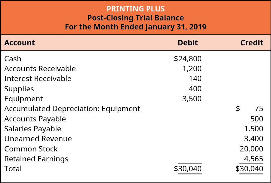 Printing Plus, Post-Closing Trial Balance, For the Month Ended January 31, 2019. Account Title, Debit or Credit. Cash $24,800 debit. Accounts Receivable 1,200 debit. Interest Receivable 140 debit. Supplies 400 debit. Equipment 3,500 debit. Accumulated Depreciation: Equipment $75 credit. Accounts Payable 500 credit. Salaries Payable 1,500 credit. Unearned Revenue 3,400 credit. Common Stock 20,000 credit. Retained Earnings 4,565 credit. Total 30,040 debit, 30,040 credit.