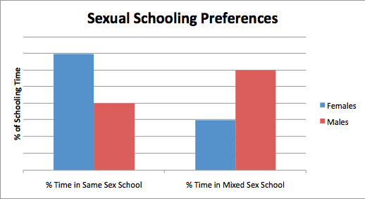 These data show that females tend to prefer same sex schools compared to ...