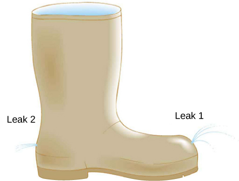 Figure is a drawing of a boot with two leaks located at the same height. Leak 1 points up while leak two points horizontally.