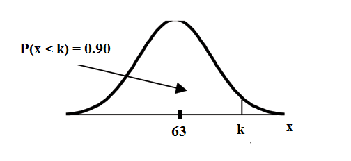 Normal distribution curve with values of 63 and x on the x-axis. The x-axis is equal to X. A vertical upward line extends from point x to the curve. The probability area, occurring from the beginning of the curve to point x, is equal to 0.90.