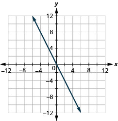 The figure shows a straight line graphed on the x y-coordinate plane. The x and y axes run from negative 12 to 12. The line goes through the points (negative 1, 2), (0, 0), and (1, negative 2).